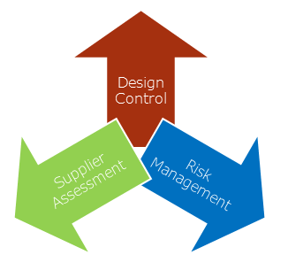 Design Control, Supplier Control and Risk Management